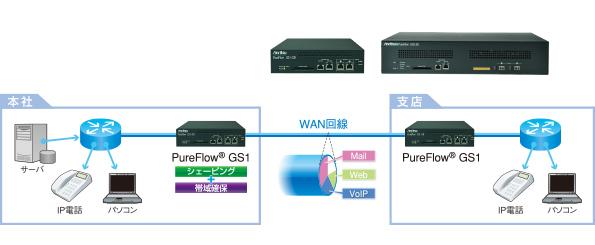 帯域制御装置 PureFlow GS1、GSXシリーズ